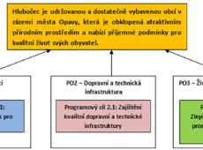 Strom cílů obce Hlubočec