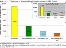 Pilíře udržitelného rozvoje SO ORP Znojmo