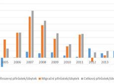 Přírůstek/úbytek obyvatel v Benešově a spádových obcích (2005–2014