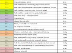 Seznam indikátorů - tabulka 1