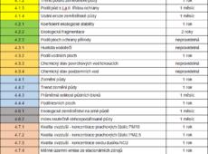 Seznam indikátorů - tabulka 4